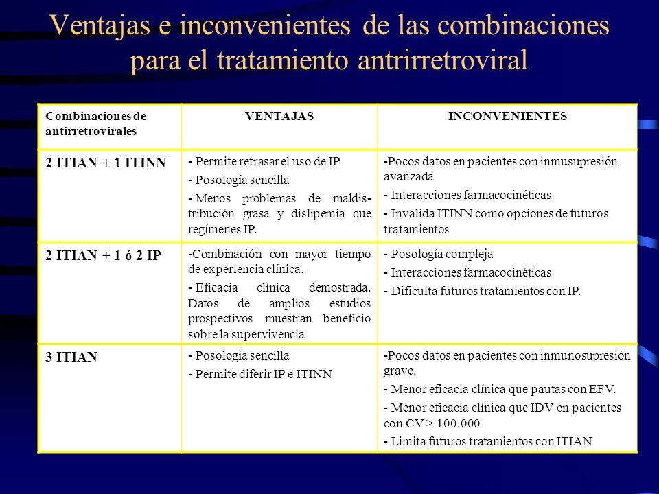 Ventajas e inconvenientes de las combinaciones para el tratamiento antrirretroviral Combinaciones de antirretrovirales VENTAJASINCONVENIENTES 2 ITIAN + 1 ITINN - Permite retrasar el uso de IP - Posología sencilla - Menos problemas de maldis- tribución grasa y dislipemia que regímenes IP.