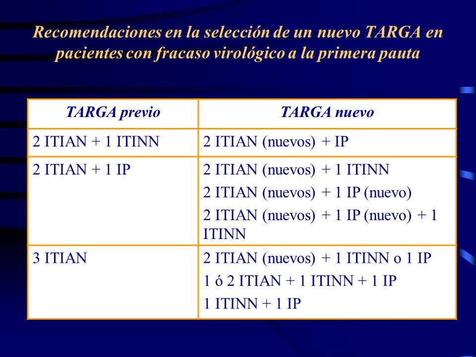 Recomendaciones en la selección de un nuevo TARGA en pacientes con fracaso virológico a la primera pauta TARGA previoTARGA nuevo 2 ITIAN + 1 ITINN2 ITIAN (nuevos) + IP 2 ITIAN + 1 IP2 ITIAN (nuevos) + 1 ITINN 2 ITIAN (nuevos) + 1 IP (nuevo) 2 ITIAN (nuevos) + 1 IP (nuevo) + 1 ITINN 3 ITIAN2 ITIAN (nuevos) + 1 ITINN o 1 IP 1 ó 2 ITIAN + 1 ITINN + 1 IP 1 ITINN + 1 IP