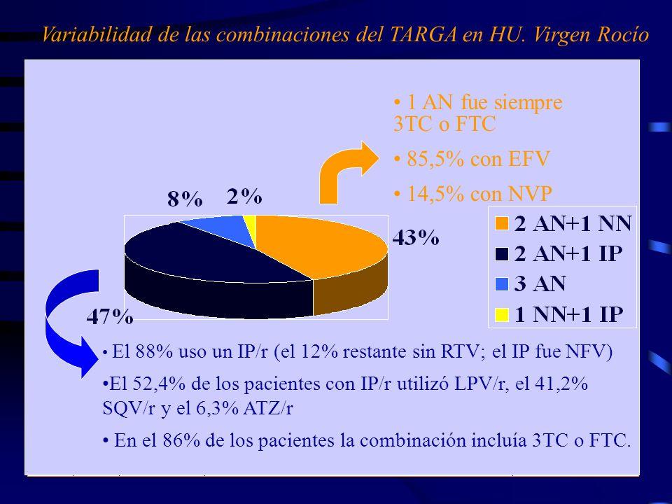 Variabilidad de las combinaciones del TARGA en HU. Virgen Rocío El 88% uso un IP/r (el 12% restante sin RTV; el IP fue NFV) El 52,4% de los pacientes