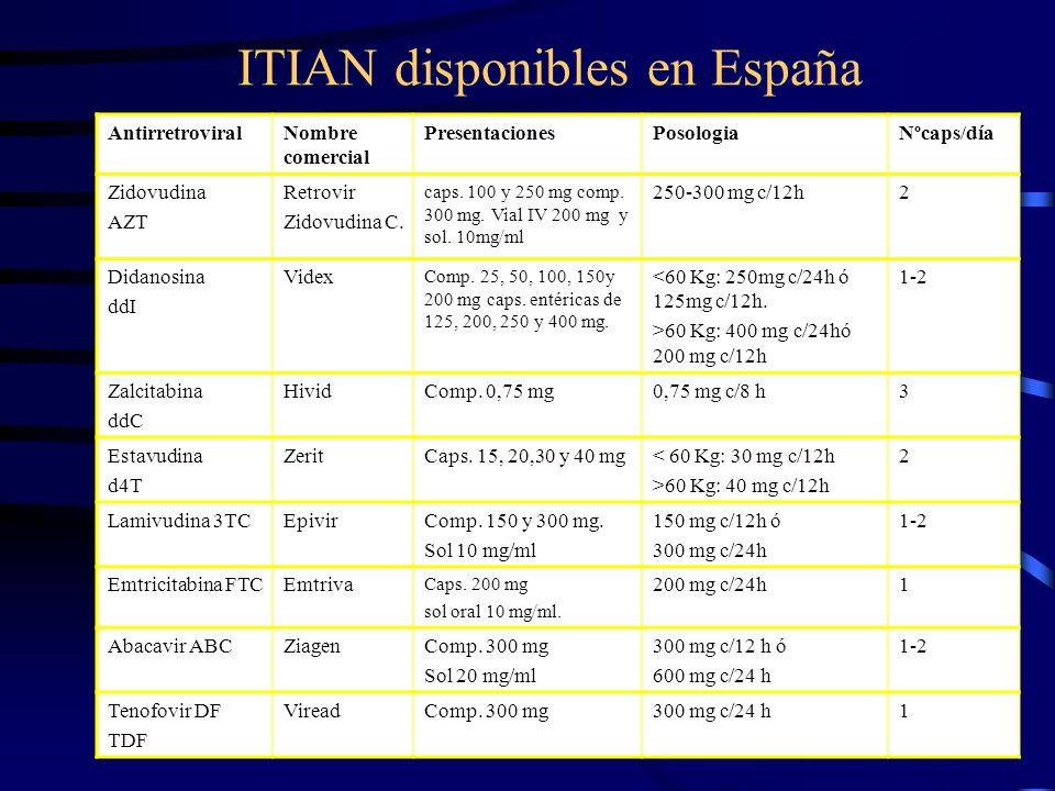 ITIAN disponibles en España AntirretroviralNombre comercial PresentacionesPosologiaNºcaps/día Zidovudina AZT Retrovir Zidovudina C. caps. 100 y 250 mg
