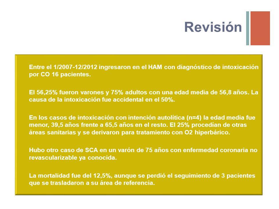 Revisión Entre el 1/2007-12/2012 ingresaron en el HAM con diagnóstico de intoxicación por CO 16 pacientes. El 56,25% fueron varones y 75% adultos con