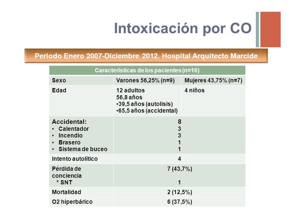 Daño miocárdico en intoxicación por CO Signos más comunes Dos patrones clínicos Taquicardia sinusal (41%)Alteraciones ST (30%) Satran D, Henry CR, Adkinson C et al.