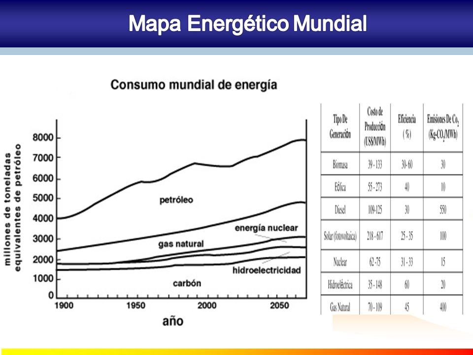 1 kilovatio = 1.000 vatios 1 megavatio = 1.000.000 vatios 1 gigavatio =1.000.000.000 vatios 1 teravatio = 1.000.000.000.000 vatios Venezuela 1er País de América Latina Consumo Per Capita 4160 Kwh 10,5 Barriles de Petróleo