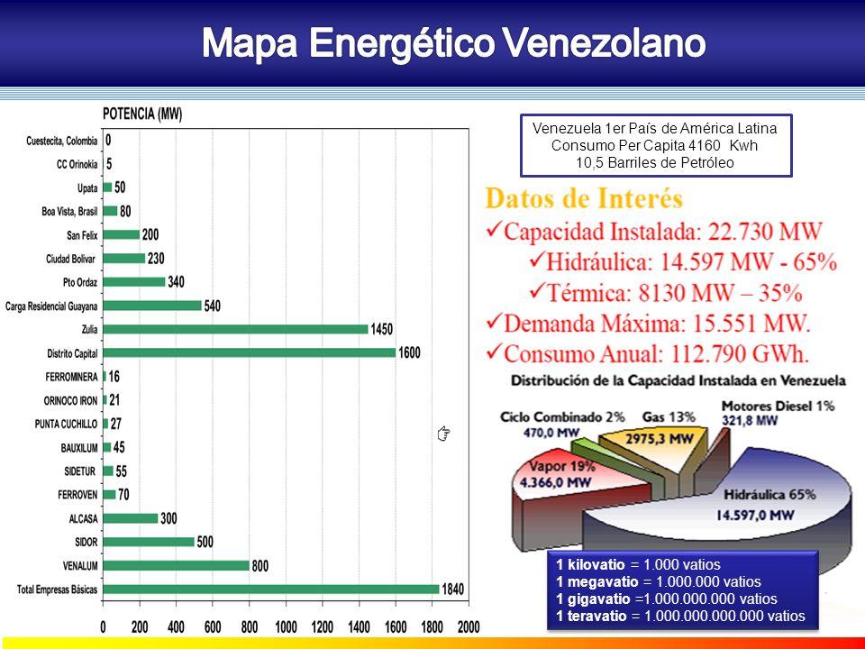1 kilovatio = 1.000 vatios 1 megavatio = 1.000.000 vatios 1 gigavatio =1.000.000.000 vatios 1 teravatio = 1.000.000.000.000 vatios Venezuela 1er País