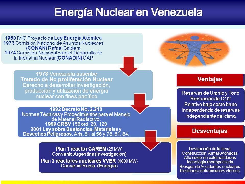 COZUCUID - LUZ 1960 IVIC Proyecto de Ley Energía Atómica 1973 Comisión Nacional de Asuntos Nucleares (CONAN) Rafael Caldera 1974 Comisión Nacional par