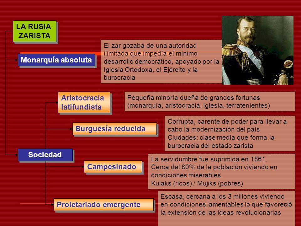 LA RUSIA ZARISTA LA RUSIA ZARISTA Sociedad Monarquía absoluta Aristocracia latifundista Campesinado Burguesía reducida Proletariado emergente El zar g