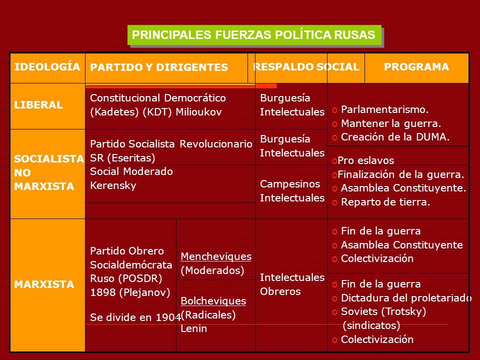 PRINCIPALES FUERZAS POLÍTICA RUSAS