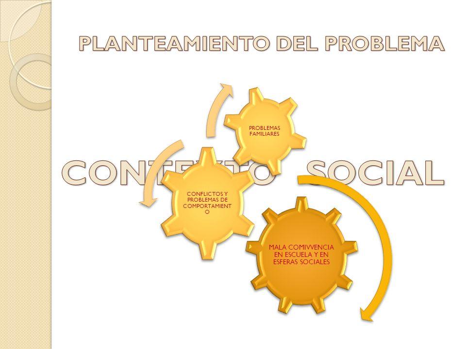 MALA COMIVVENCIA EN ESCUELA Y EN ESFERAS SOCIALES CONFLICTOS Y PROBLEMAS DE COMPORTAMIENT O PROBLEMAS FAMILIARES