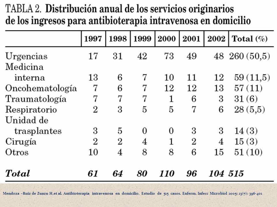 Mendoza –Ruiz de Zuazu H,et al. Antibioterapia intravenosa en domicilio. Estudio de 515 casos. Enferm, Infecc Microbiol 2005; 23(7): 396-401