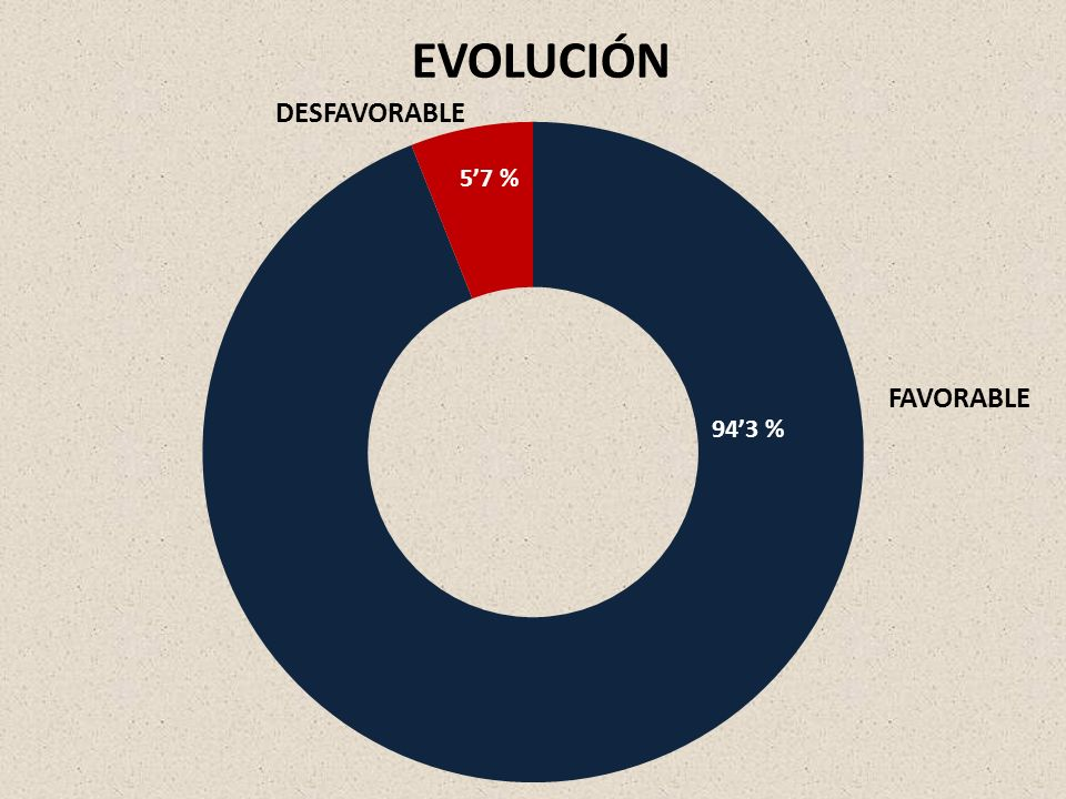 EVOLUCIÓN FAVORABLE DESFAVORABLE