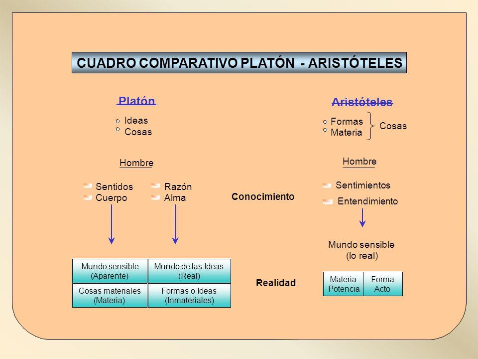Tema 3 Aristóteles Imaen 2HISTORIA DE LA FILOSOFÍA-2º BACHILLERATO Platón Aristóteles Mundo sensible (Aparente) Cosas materiales (Materia) Mundo de la