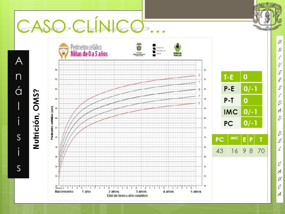 CASO CLÍNICO … Nutrición, OMS.