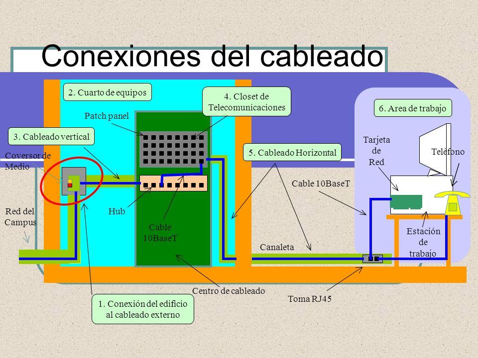 Conexiones del cableado 1. Conexión del edificio al cableado externo 2. Cuarto de equipos 3. Cableado vertical 4. Closet de Telecomunicaciones 5. Cabl