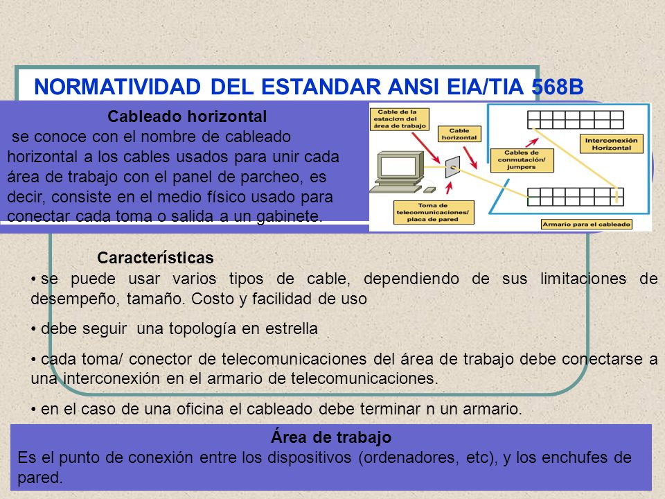 NORMATIVIDAD DEL ESTANDAR ANSI EIA/TIA 568B Cableado horizontal se conoce con el nombre de cableado horizontal a los cables usados para unir cada área