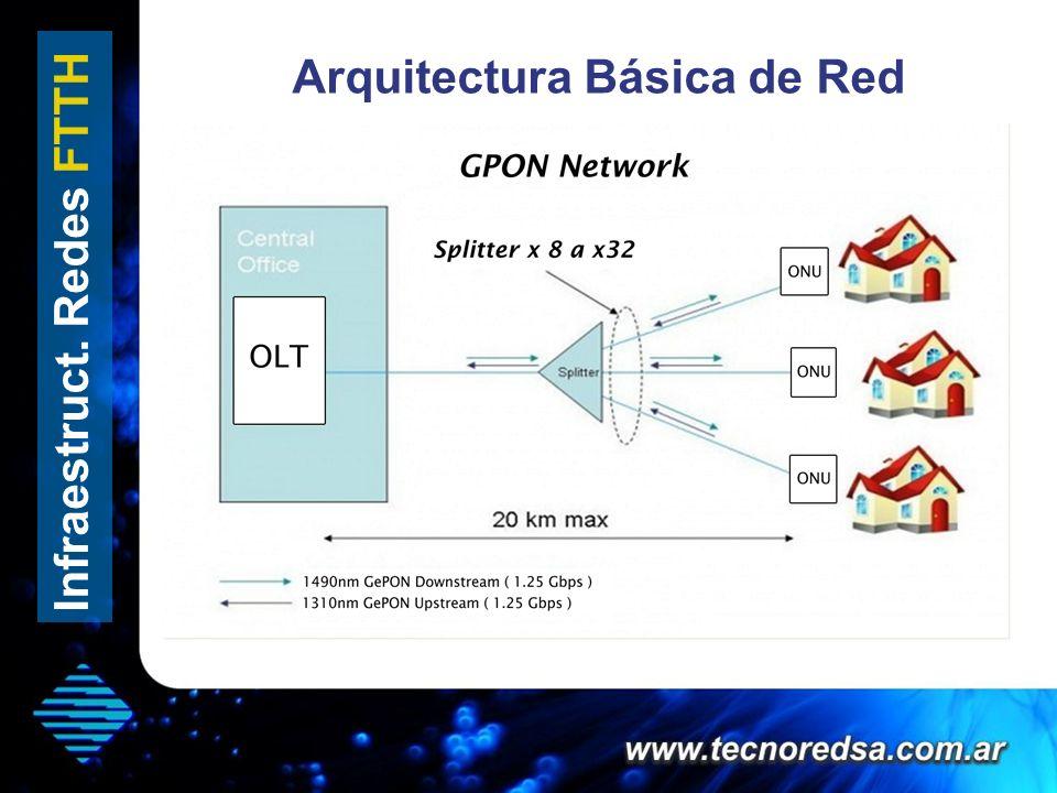 Arquitectura Básica de Red Infraestruct. Redes FTTH