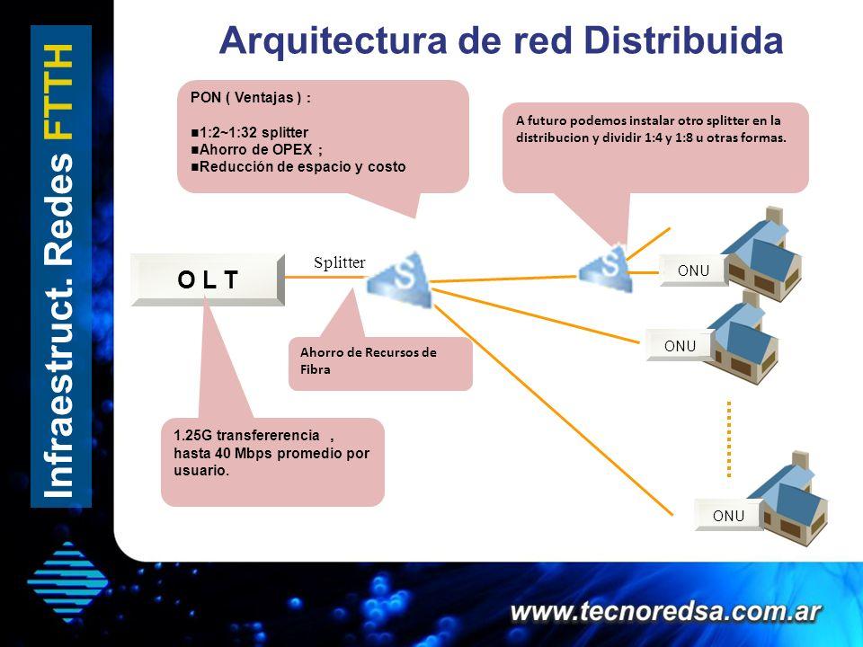Arquitectura de red Distribuida Infraestruct. Redes FTTH O L T ONU Splitter PON ( Ventajas ) 1:2~1:32 splitter Ahorro de OPEX Reducción de espacio y c