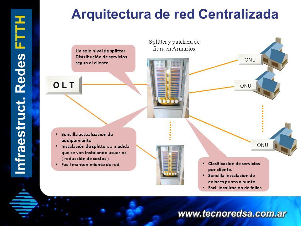 Arquitectura de red Centralizada Infraestruct. Redes FTTH Splitter y patchera de fibra en Armarios ONU O L T ONU Un solo nivel de splitter Distribució
