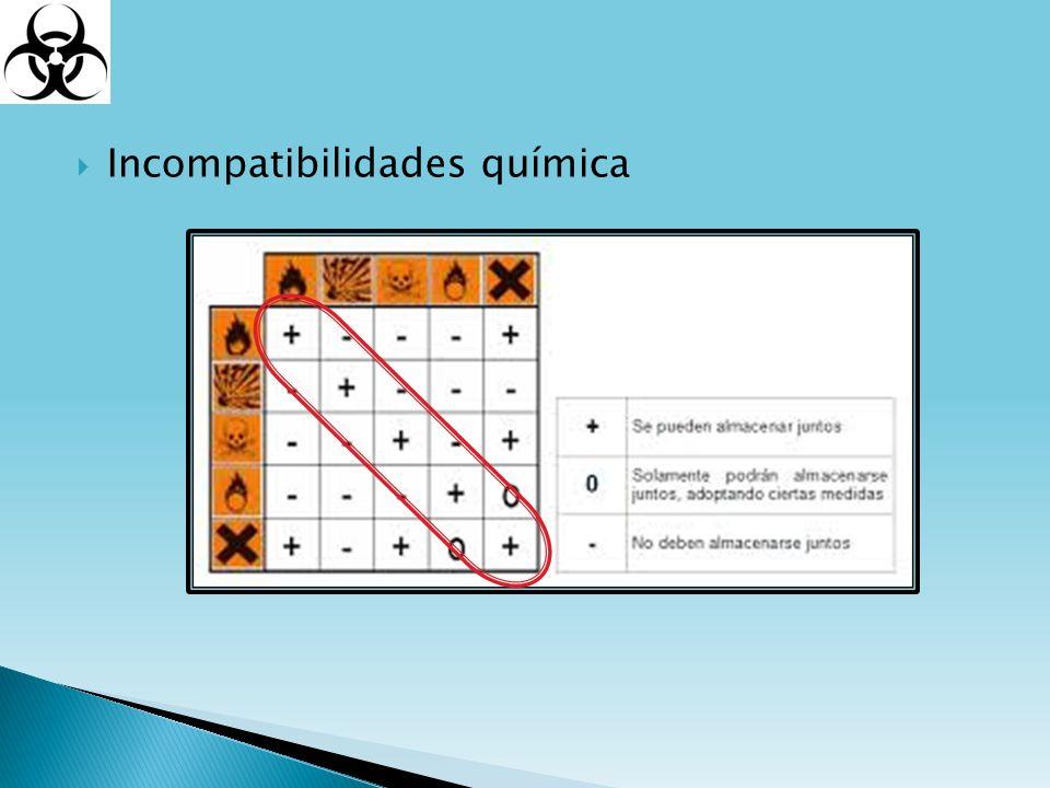 Incompatibilidades química