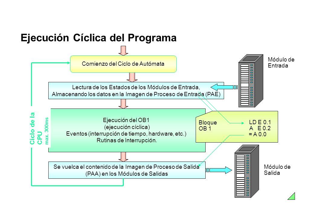 Ejecución Cíclica del Programa Módulo de Entrada Módulo de Salida Se vuelca el contenido de la Imagen de Proceso de Salida (PAA) en los Módulos de Sal