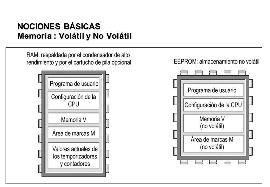 NOCIONES BÁSICAS Memoria : Volátil y No Volátil