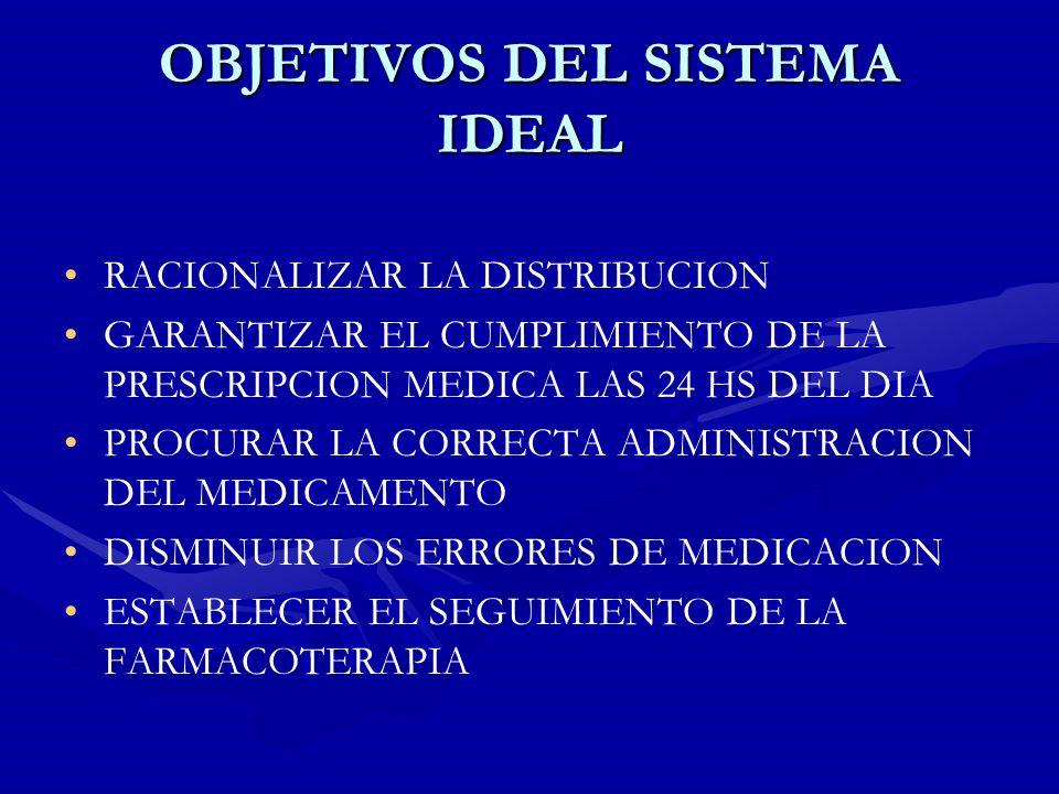FACTORES A CONSIDERAR SISTEMA DE DISPENSACION PRINCIPAL PERSONAL Y HORARIOS DEL SFH Y DE LA UNIDAD CARACTERISTICAS Y CONDICIONES DEL LUGAR DONDE SE LO UBICARA NORMAS ESCRITAS SOBRE CONTROL DE VTOS, IDENTIFICACION Y CONSERVACION PERIODICIDAD DE LAS REVISIONES RESPONSABILIDADES SUPERVISOR DE ENFERMERIA ES RESPONSABLE POR LA CUSTODIA Y EL CORRECTO ALMACENAMIENTO FARMACEUTICO ES RESPONSABLE DEL CONTROL Y LA SUPERVISION