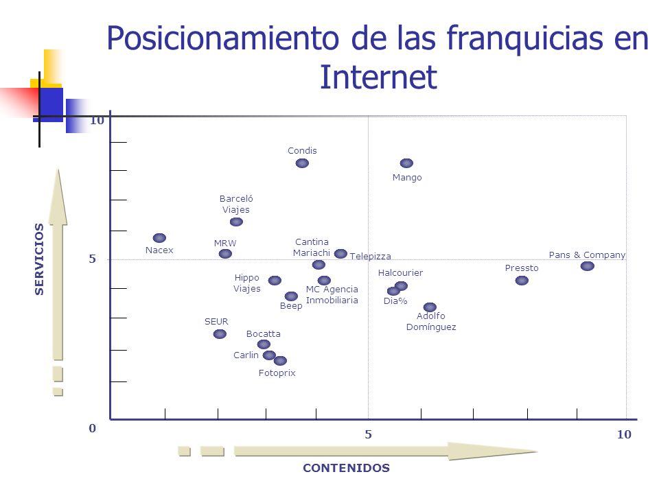 Estudio sobre el posicionamiento de las franquicias en Internet Resultados: Sólo el 30% aprueban en contenidos y lo mismo ocurre con los servicios.
