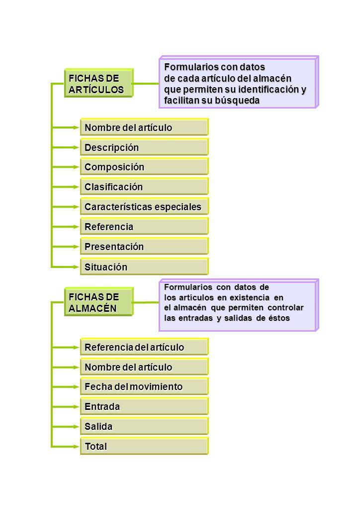 NORMAS DE SEGURIDAD E HIGIENE EN EL ALMACÉN Básicas De señalización Colores Formas geométricas Rojo: prohibición.