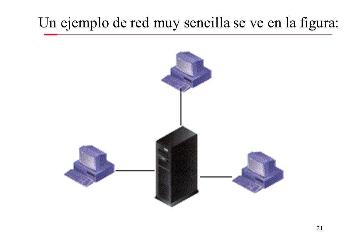 21 Un ejemplo de red muy sencilla se ve en la figura: