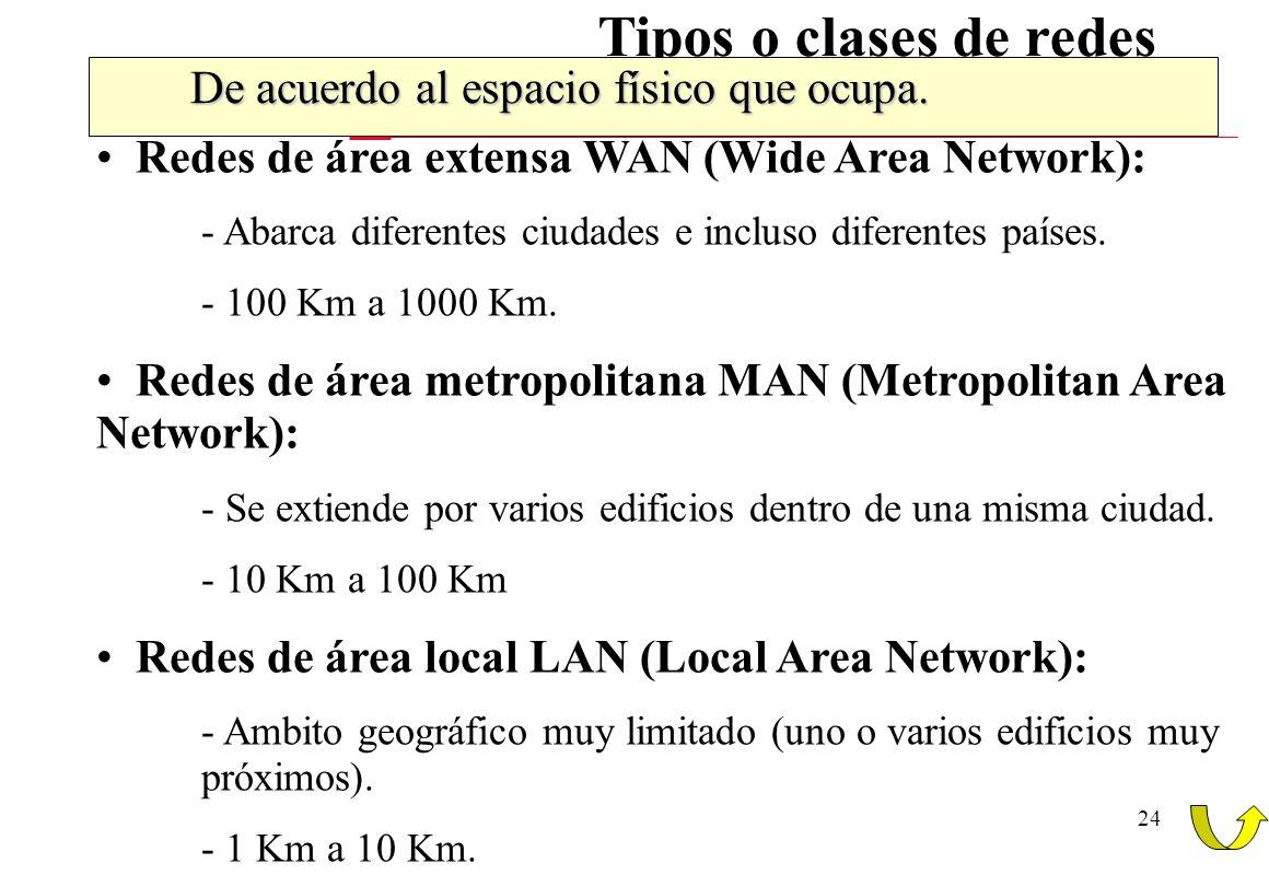 24 Tipos o clases de redes De acuerdo al espacio físico que ocupa. Redes de área extensa WAN (Wide Area Network): - Abarca diferentes ciudades e inclu
