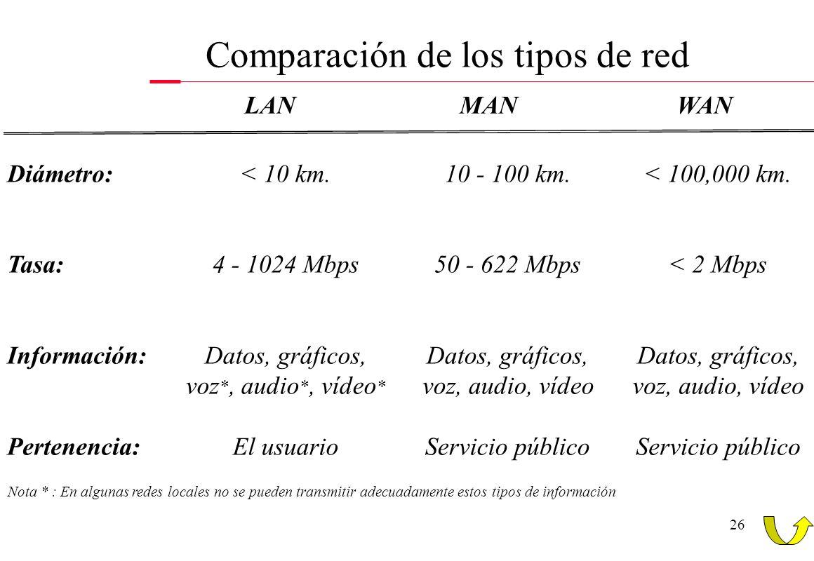 26 Diámetro: Tasa: Información: Pertenencia: < 10 km. 4 - 1024 Mbps Datos, gráficos, voz *, audio *, vídeo * El usuario 10 - 100 km. 50 - 622 Mbps Dat