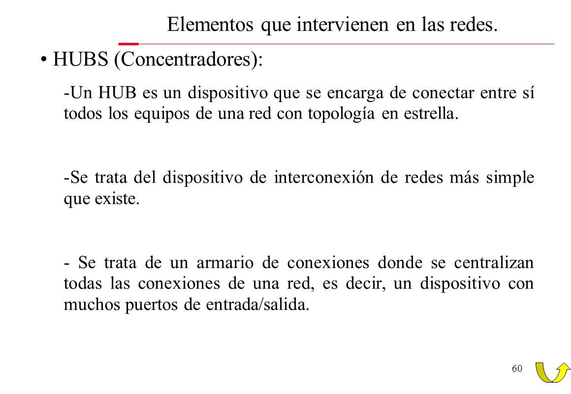 60 Elementos que intervienen en las redes. HUBS (Concentradores): -Un HUB es un dispositivo que se encarga de conectar entre sí todos los equipos de u