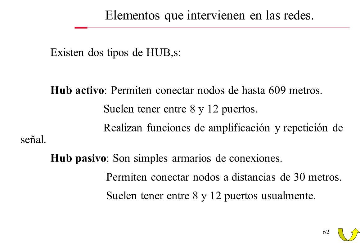 62 Elementos que intervienen en las redes. Existen dos tipos de HUB,s: Hub activo: Permiten conectar nodos de hasta 609 metros. Suelen tener entre 8 y