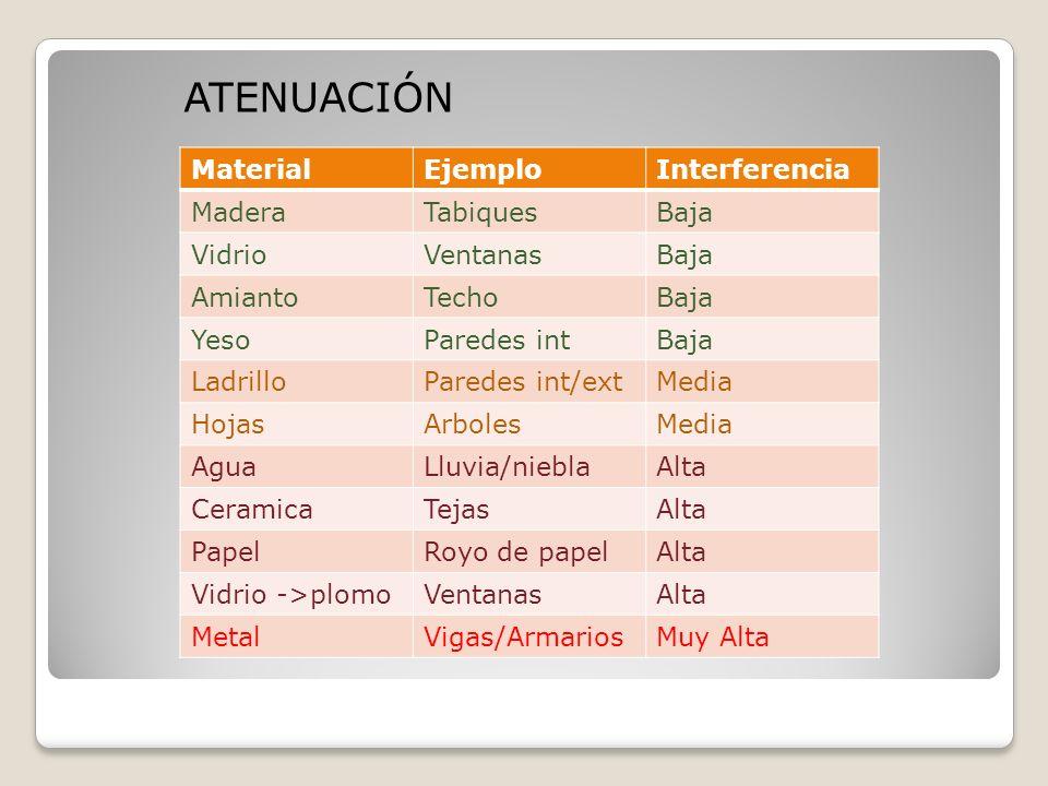 ATENUACIÓN MaterialEjemploInterferencia MaderaTabiquesBaja VidrioVentanasBaja AmiantoTechoBaja YesoParedes intBaja LadrilloParedes int/extMedia HojasA