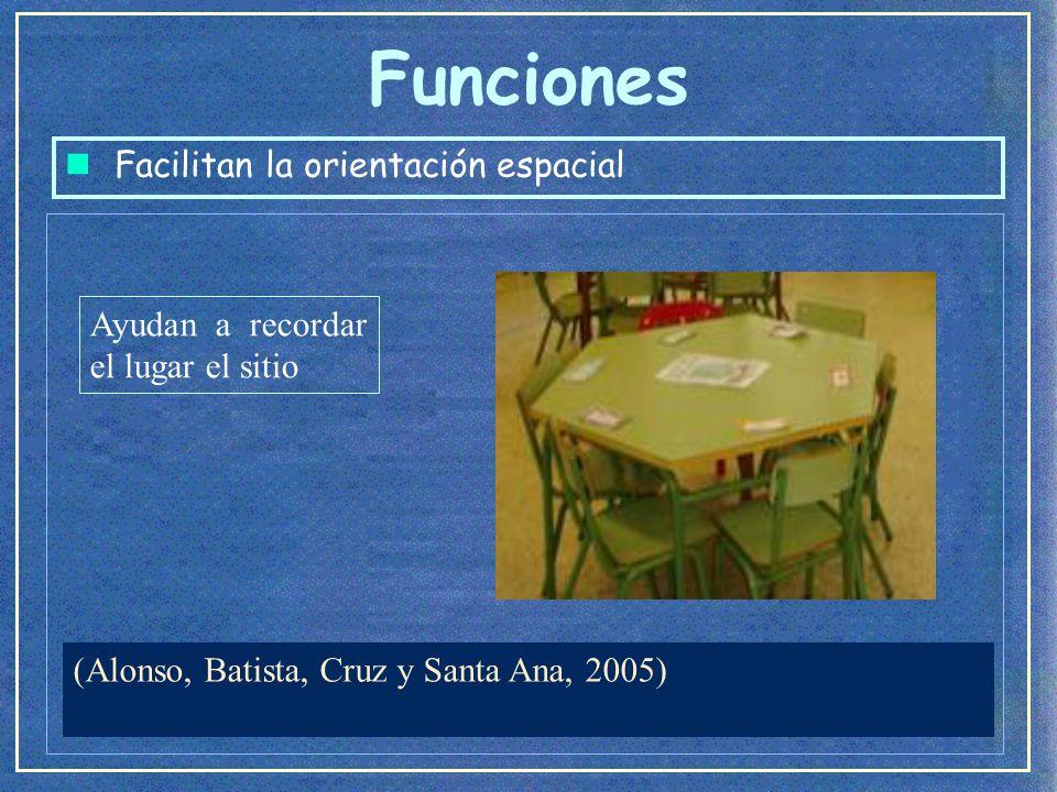 Funciones n Facilitan la orientación espacial Imagen tomada del Cd de la Asociación Pauta (2000).