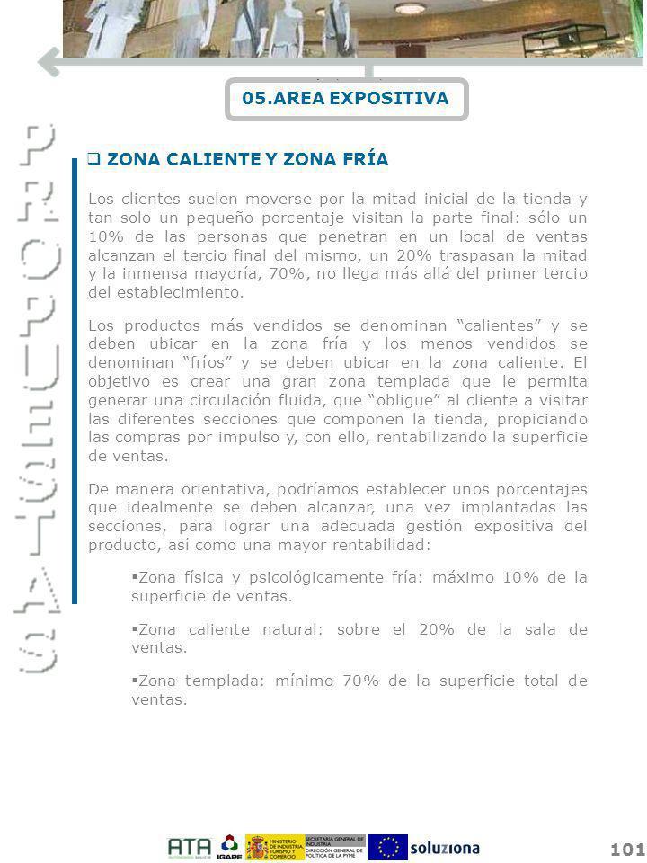 101 05.AREA EXPOSITIVA q ZONA CALIENTE Y ZONA FRÍA Los clientes suelen moverse por la mitad inicial de la tienda y tan solo un pequeño porcentaje visi