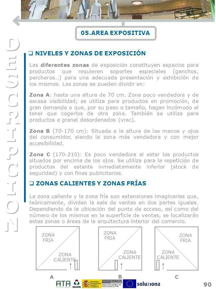 90 05.AREA EXPOSITIVA Las diferentes zonas de exposición constituyen espacios para productos que requieren soportes especiales (ganchos, percheros…) p