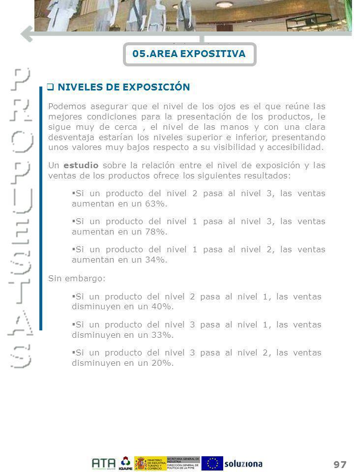 97 05.AREA EXPOSITIVA Podemos asegurar que el nivel de los ojos es el que reúne las mejores condiciones para la presentación de los productos, le sigu