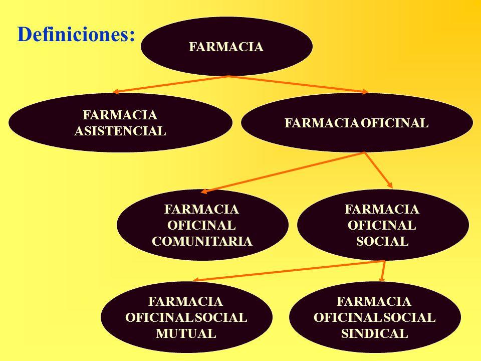 Definiciones: FARMACIA ASISTENCIAL FARMACIA OFICINAL FARMACIA OFICINAL COMUNITARIA FARMACIA OFICINAL SOCIAL FARMACIA OFICINAL SOCIAL MUTUAL FARMACIA O