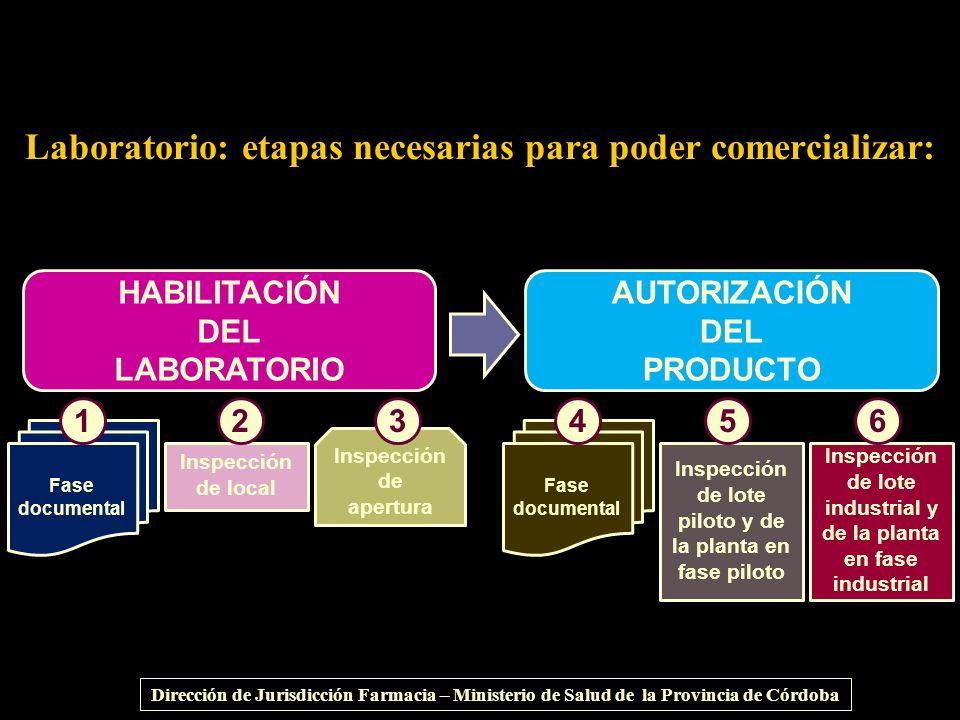 HABILITACIÓN DEL LABORATORIO AUTORIZACIÓN DEL PRODUCTO Fase documental Inspección de apertura Inspección de local 123 Fase documental Inspección de lo