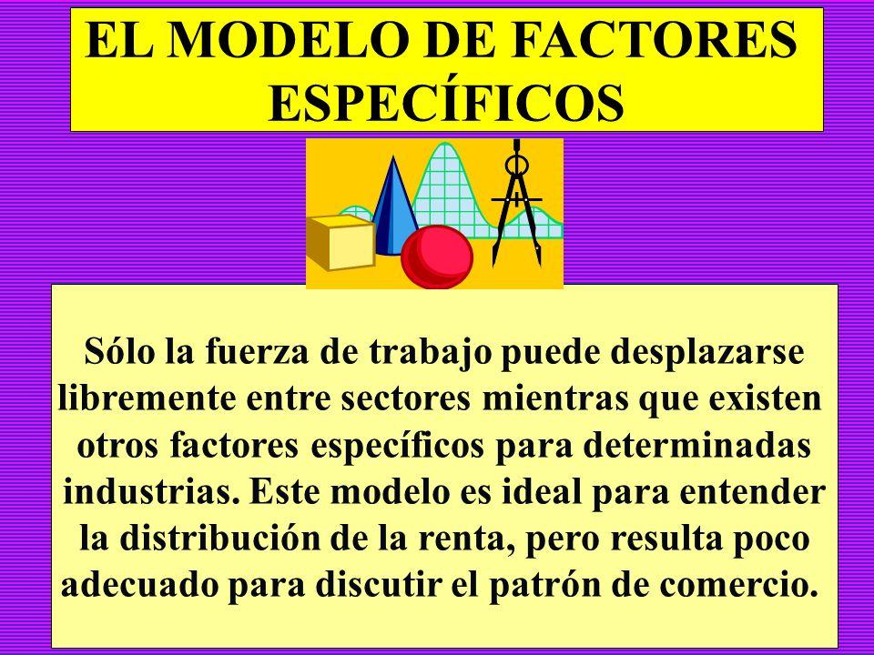 EL MODELO RICARDIANO La asignación entre sectores de un único recurso, el trabajo, determina las posibilidades de producción. Este modelo nos aporta l