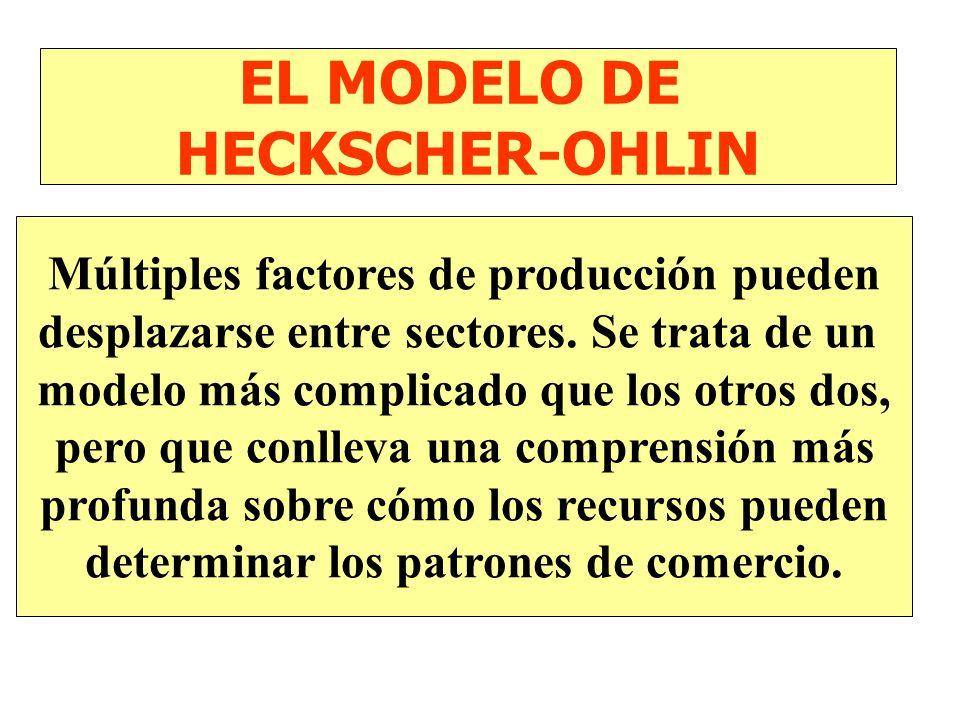 EL MODELO DE FACTORES ESPECÍFICOS Sólo la fuerza de trabajo puede desplazarse libremente entre sectores mientras que existen otros factores específico
