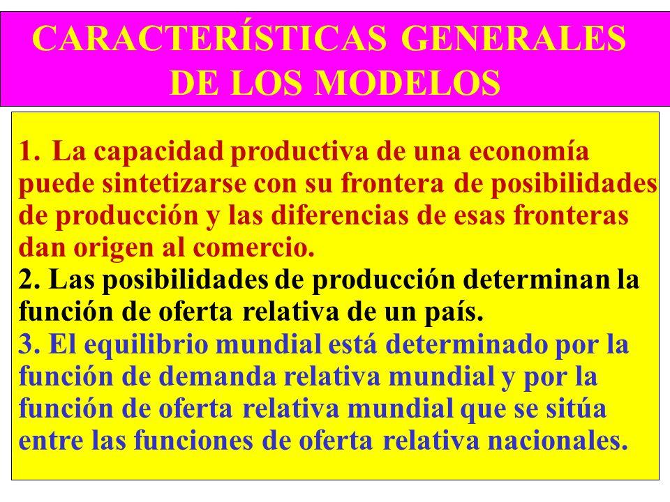 EL MODELO DE HECKSCHER-OHLIN Múltiples factores de producción pueden desplazarse entre sectores. Se trata de un modelo más complicado que los otros do