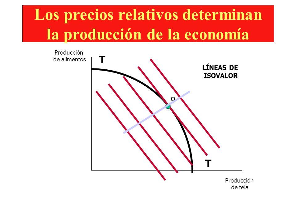 MODELO STANDARD DE UNA ECONOMÍA ABIERTA AL COMERCIO 1. La relación entre la frontera de posibilidades de producción y la curva de oferta relativa. 2.