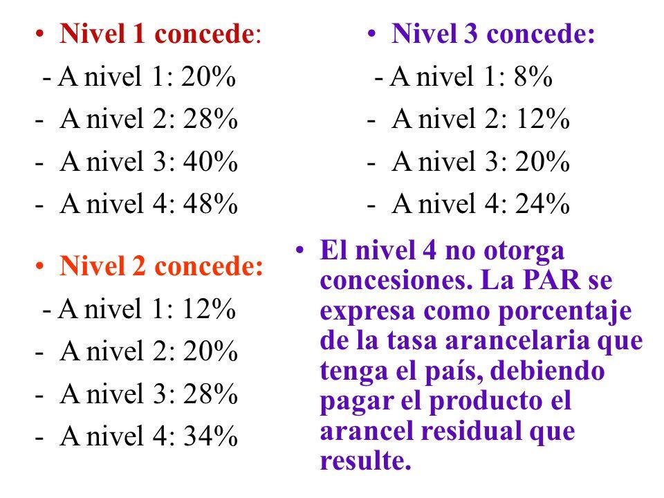 Los niveles son los siguientes 1.Demás países: Argentina, Brasil y México 2.Desarrollo intermedio: Chile, Colombia, Perú,Uruguay y Venezuela 3.Menor d
