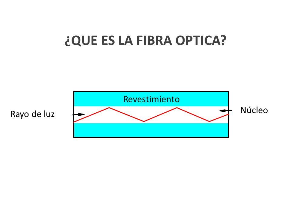 ¿QUE ES LA FIBRA OPTICA? Núcleo Revestimiento Rayo de luz