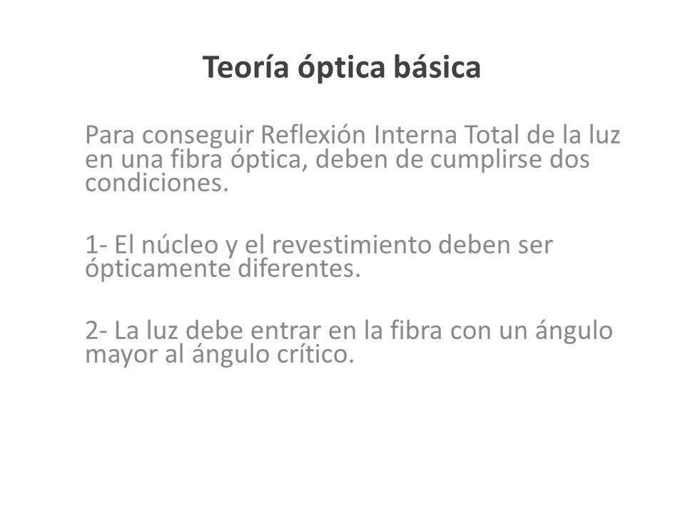 Para conseguir Reflexión Interna Total de la luz en una fibra óptica, deben de cumplirse dos condiciones. 1- El núcleo y el revestimiento deben ser óp
