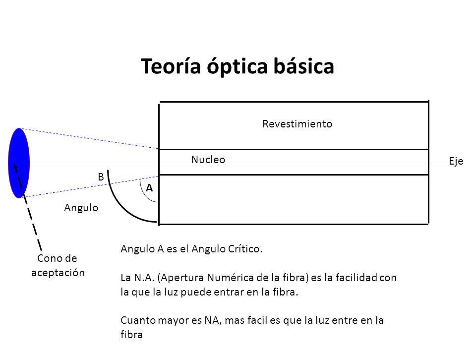 Cono de aceptación Revestimiento Nucleo Angulo B Eje Angulo A es el Angulo Crítico. La N.A. (Apertura Numérica de la fibra) es la facilidad con la que