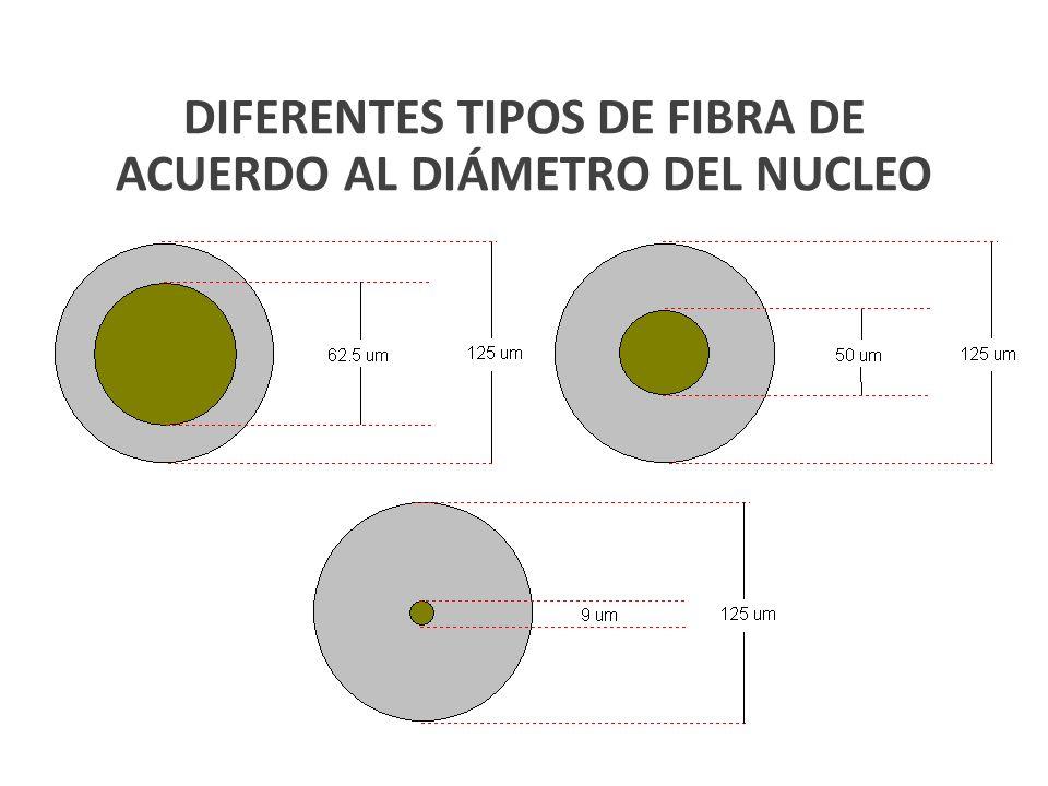 DIFERENTES TIPOS DE FIBRA DE ACUERDO AL DIÁMETRO DEL NUCLEO