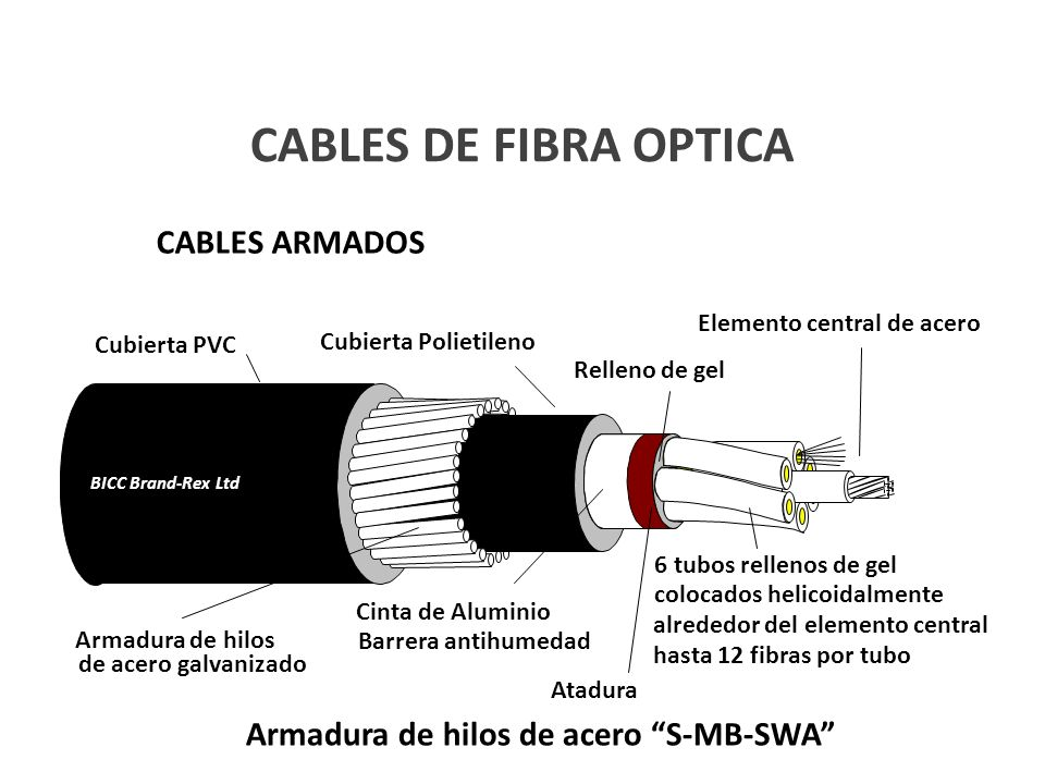 Armadura de hilos de acero S-MB-SWA CABLES DE FIBRA OPTICA CABLES ARMADOS BICC Brand-Rex Ltd Cubierta Polietileno Atadura Cubierta PVC Armadura de hil