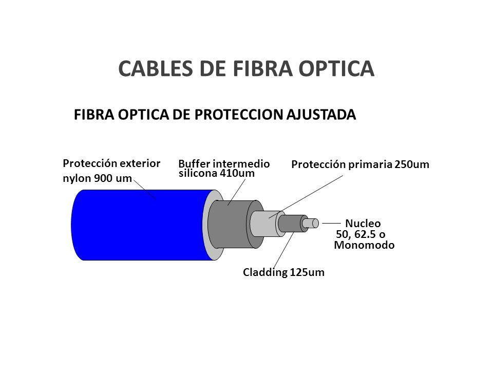 CABLES DE FIBRA OPTICA FIBRA OPTICA DE PROTECCION AJUSTADA Protección primaria 250um Buffer intermedio silicona 410um Cladding 125um Protección exteri